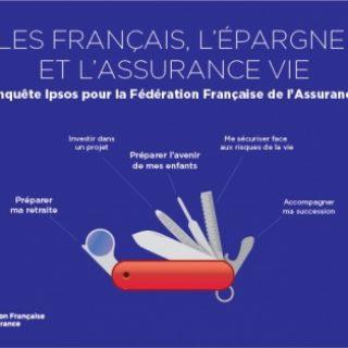 Les Français et l'assurance vie : une confiance mutuelle selon une étude Ipsos-FFA